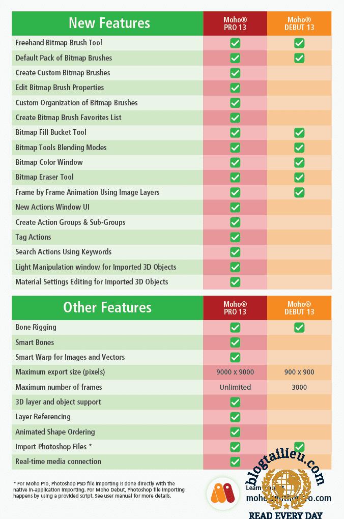 Moho13 Features Comparison Chart