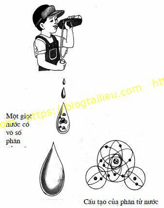 Phân tử; Nguyên tử. Có phải các chất như nước, đường, thép đều do các hạt nhỏ cấu tạo nên?